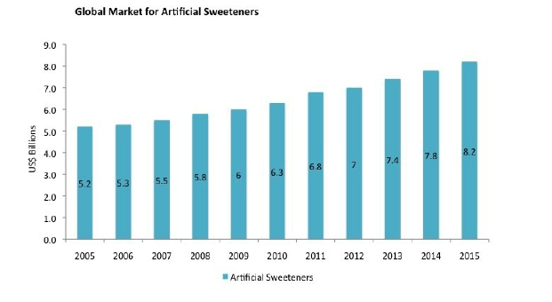 risks of artificial sweeteners