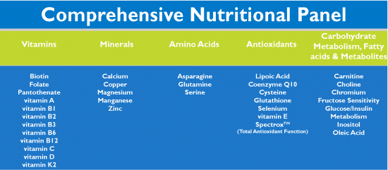 comprehensive nutrition testing