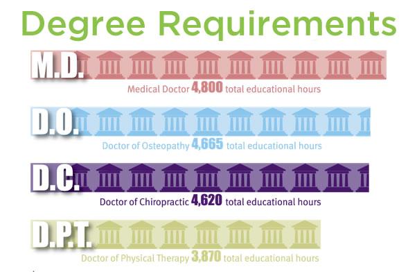 degree-requirements-austin-chiropractor