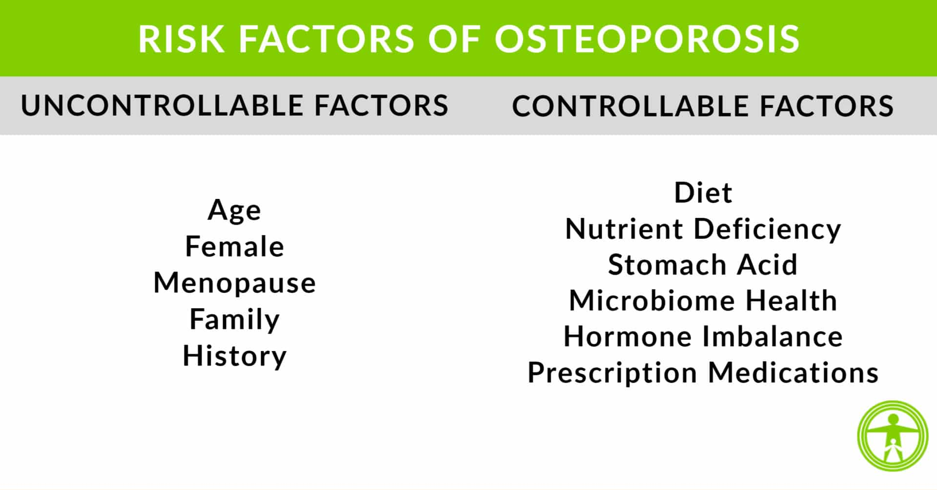 29++ Controllable risk factors for osteoporosis info