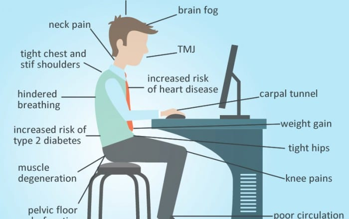 what-sitting-does-for-your-body